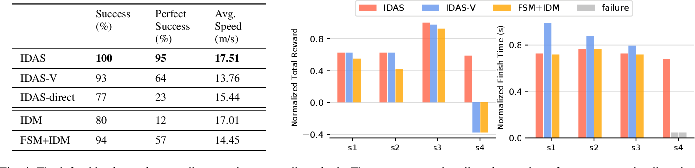 Figure 4 for Interaction-aware Decision Making with Adaptive Strategies under Merging Scenarios