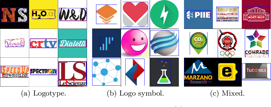 Figure 3 for Famous Companies Use More Letters in Logo:A Large-Scale Analysis of Text Area in Logo