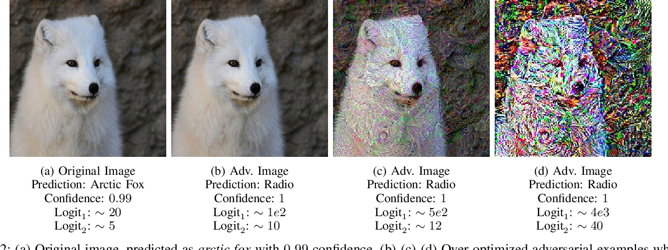 Figure 2 for Not All Adversarial Examples Require a Complex Defense: Identifying Over-optimized Adversarial Examples with IQR-based Logit Thresholding