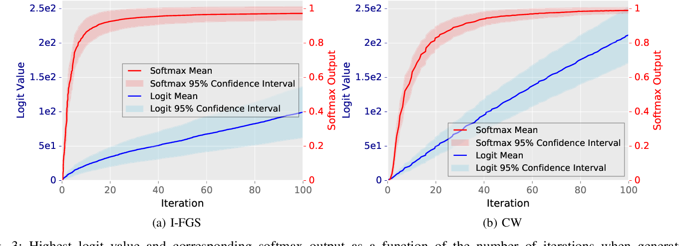 Figure 3 for Not All Adversarial Examples Require a Complex Defense: Identifying Over-optimized Adversarial Examples with IQR-based Logit Thresholding