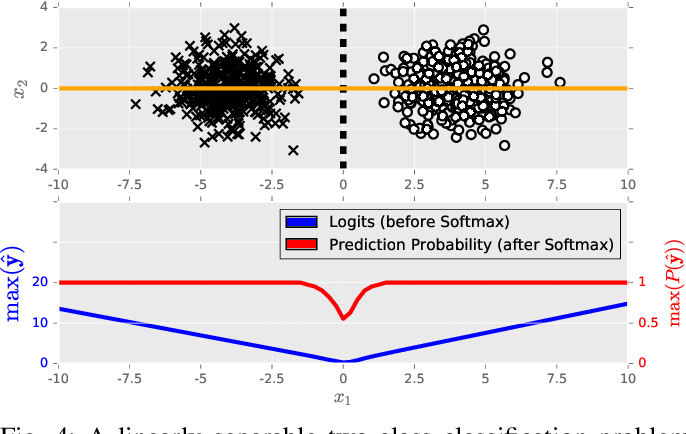 Figure 4 for Not All Adversarial Examples Require a Complex Defense: Identifying Over-optimized Adversarial Examples with IQR-based Logit Thresholding