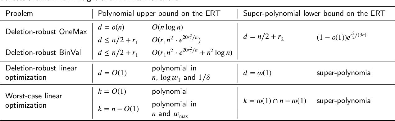 Figure 1 for Running Time Analysis of the (1+1)-EA for Robust Linear Optimization