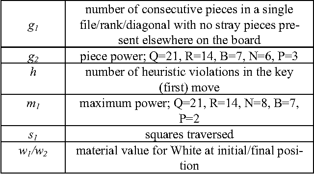 Table 1 from Computing the aesthetics of chess - Semantic
