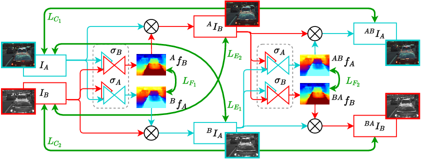Figure 1 for There and Back Again: Self-supervised Multispectral Correspondence Estimation