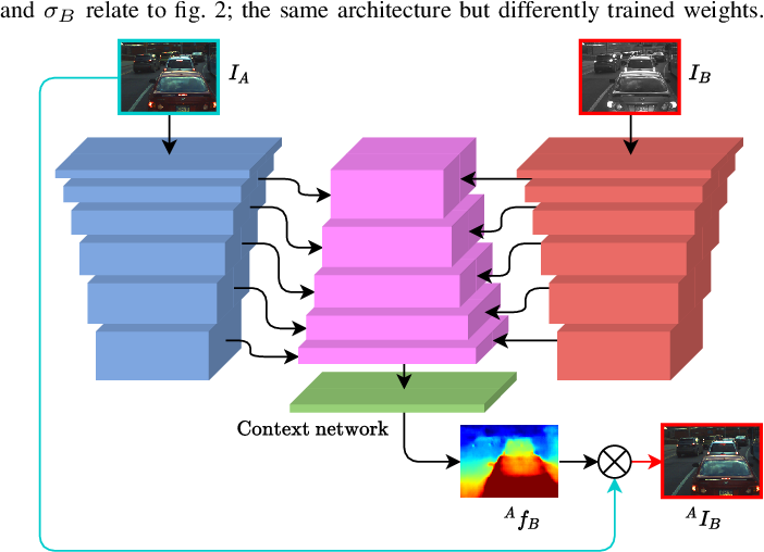 Figure 2 for There and Back Again: Self-supervised Multispectral Correspondence Estimation