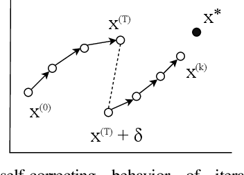 Figure 1 for Fault Tolerance in Iterative-Convergent Machine Learning