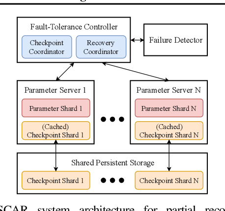 Figure 3 for Fault Tolerance in Iterative-Convergent Machine Learning
