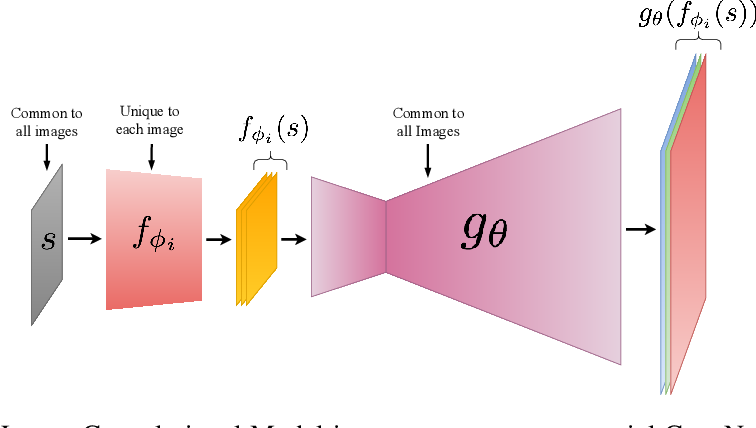 Figure 3 for Latent Convolutional Models