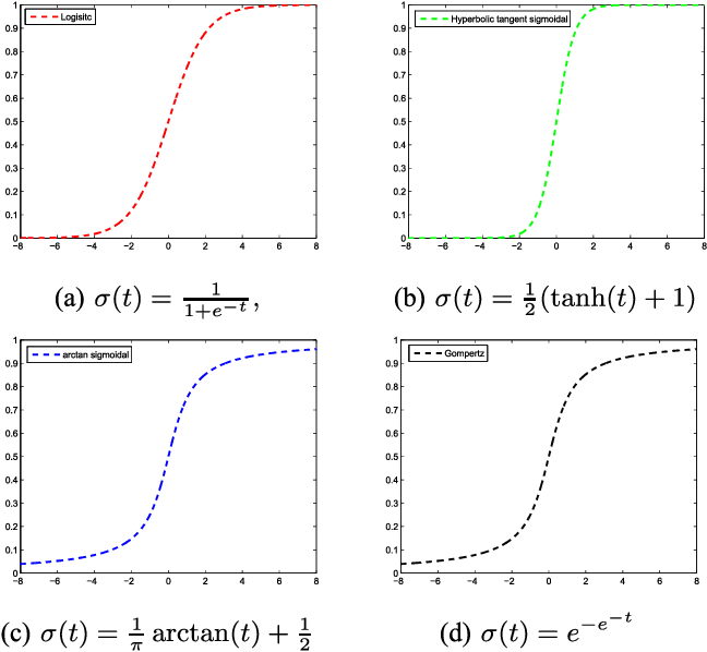Figure 4 for Generalization and Expressivity for Deep Nets