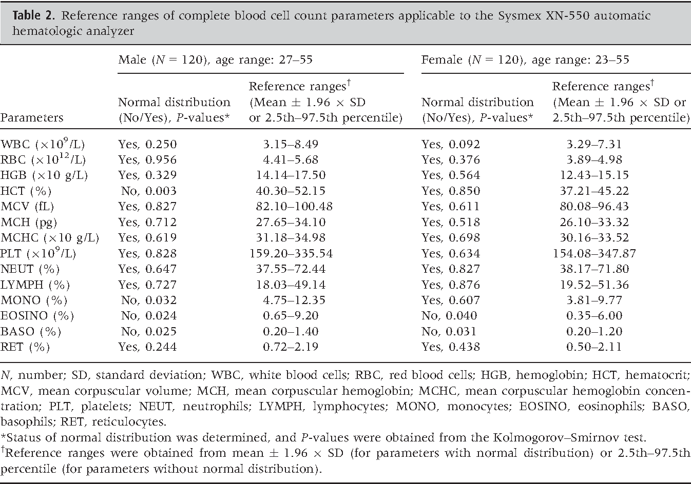 Table 2 from Performance evaluation of recently launched Sysmex XN
