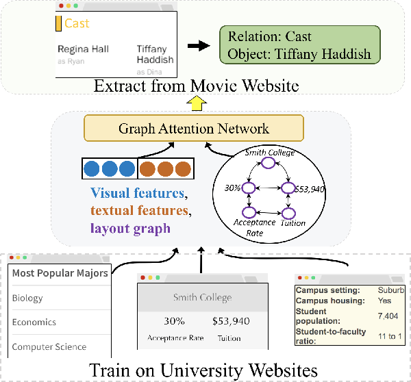 Figure 1 for ZeroShotCeres: Zero-Shot Relation Extraction from Semi-Structured Webpages