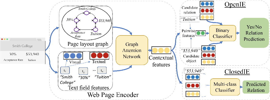 Figure 3 for ZeroShotCeres: Zero-Shot Relation Extraction from Semi-Structured Webpages