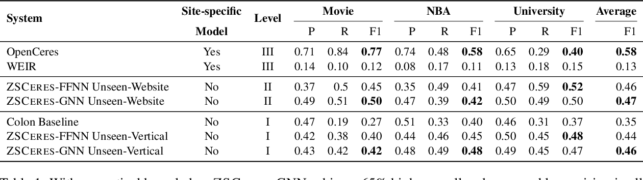 Figure 2 for ZeroShotCeres: Zero-Shot Relation Extraction from Semi-Structured Webpages