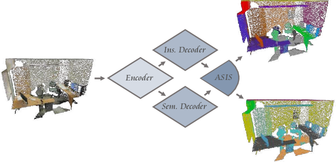 Figure 1 for Associatively Segmenting Instances and Semantics in Point Clouds