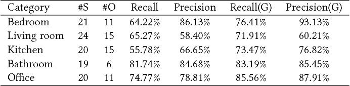 Figure 2 for Object-Aware Guidance for Autonomous Scene Reconstruction