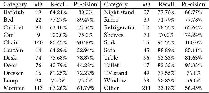 Figure 4 for Object-Aware Guidance for Autonomous Scene Reconstruction