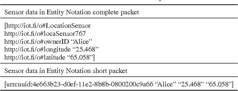Table X from Adding semantics to internet of things - Semantic Scholar