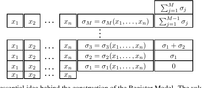 Figure 1 for Universal Approximation with Deep Narrow Networks