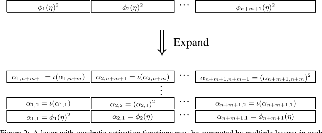 Figure 2 for Universal Approximation with Deep Narrow Networks