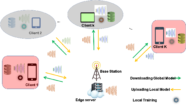 Figure 1 for Client Selection Approach in Support of Clustered Federated Learning over Wireless Edge Networks