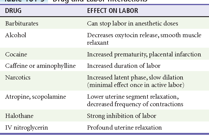 Labor and Delivery and Their Complications - Semantic Scholar