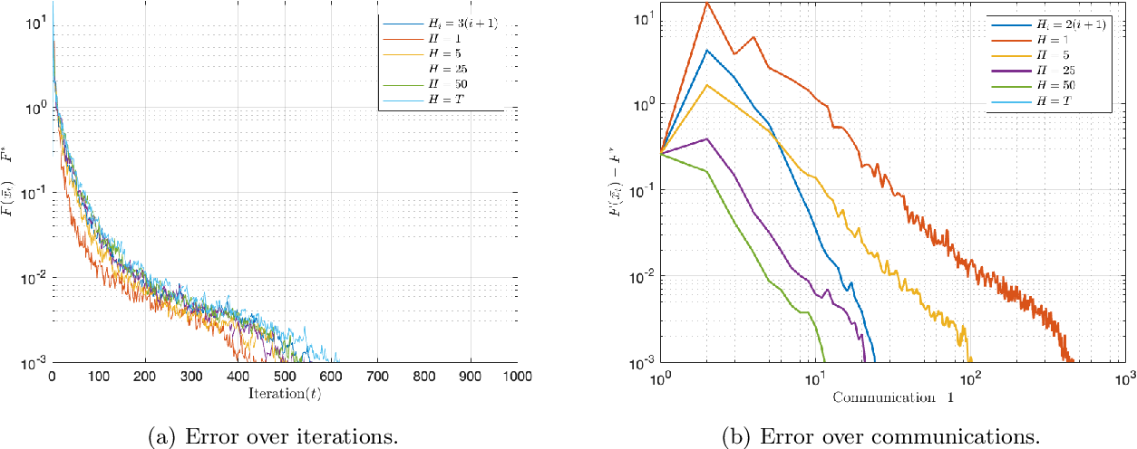 Figure 3 for Communication-efficient Decentralized Local SGD over Undirected Networks