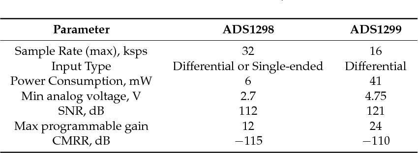 PDF] Development of a Modular Board for EEG Signal Acquisition