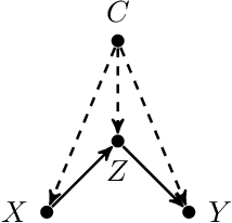 Figure 3 for Unit Selection with Causal Diagram