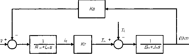 A Position Control of a BLDC Motor Actuator Using Time Delay Control