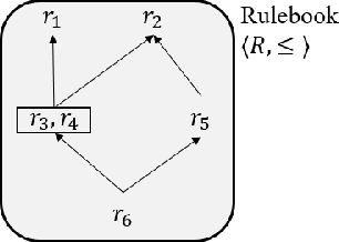Figure 1 for Rule-based Optimal Control for Autonomous Driving