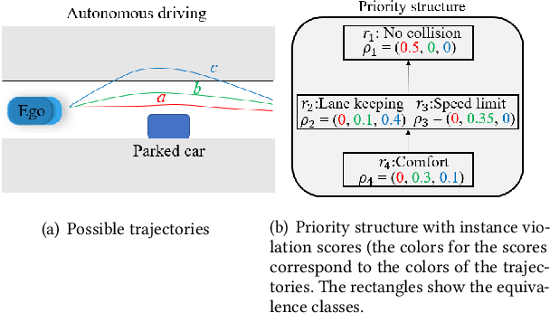 Figure 2 for Rule-based Optimal Control for Autonomous Driving