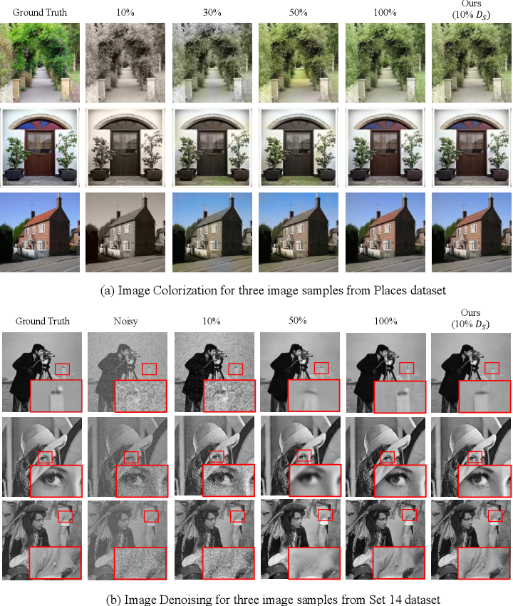 Figure 4 for Transformation Consistency Regularization- A Semi-Supervised Paradigm for Image-to-Image Translation