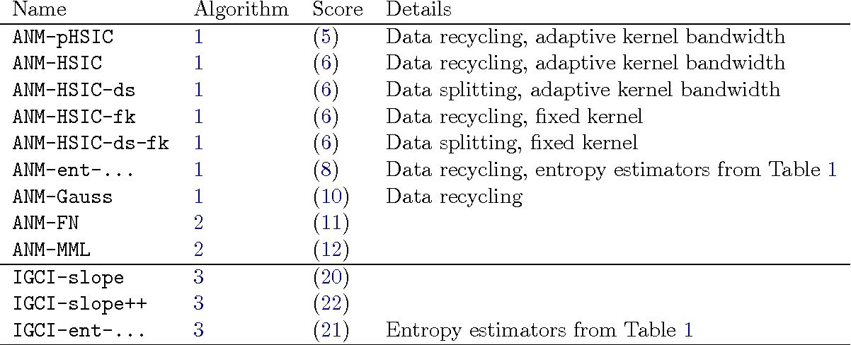 Figure 4 for Distinguishing cause from effect using observational data: methods and benchmarks