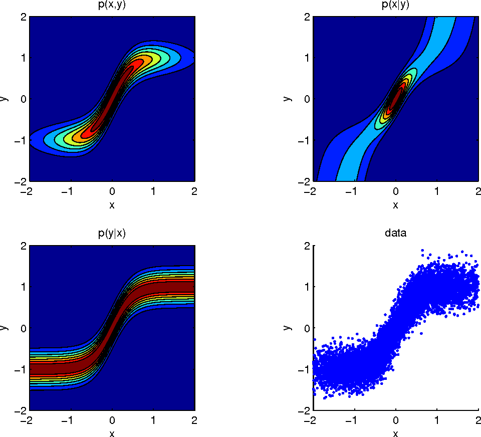Figure 3 for Distinguishing cause from effect using observational data: methods and benchmarks