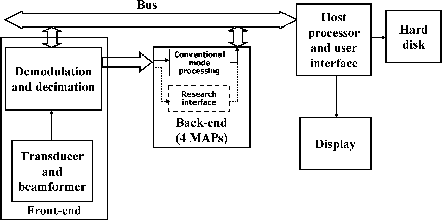 Figure 1 From Research Interface On A Programmable Ultrasound