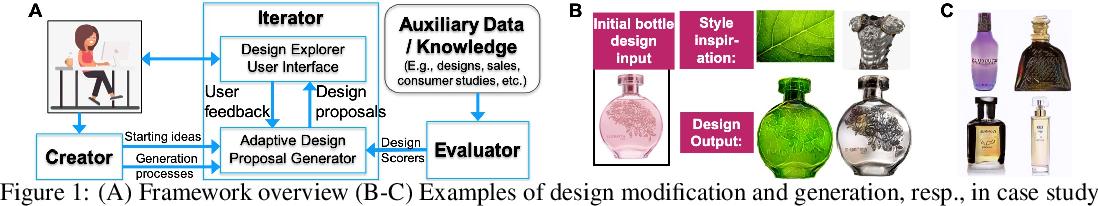 Figure 1 for Machine learning based co-creative design framework