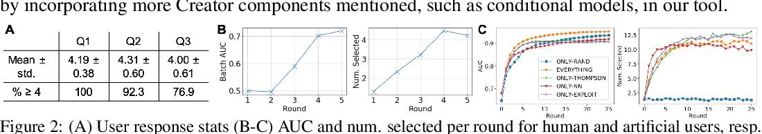 Figure 2 for Machine learning based co-creative design framework