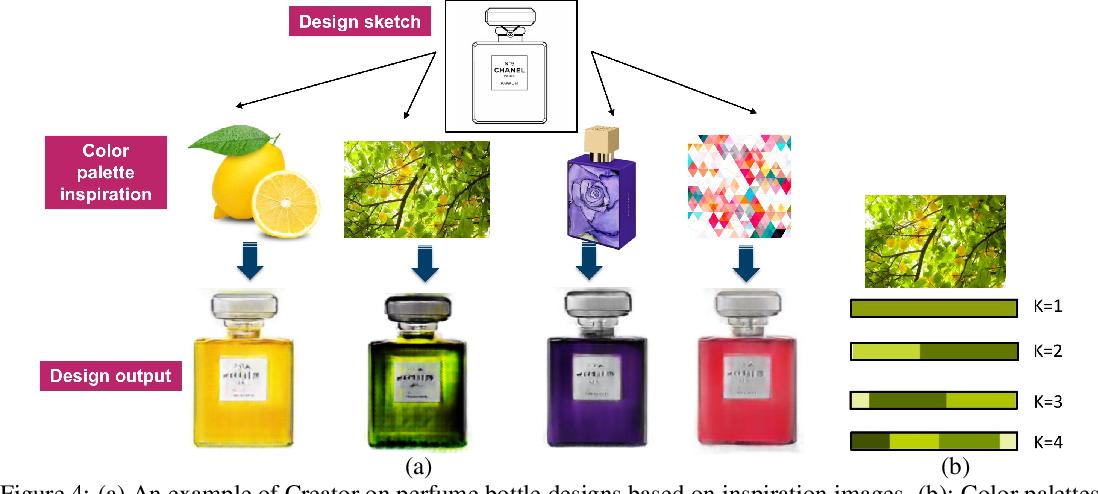 Figure 4 for Machine learning based co-creative design framework