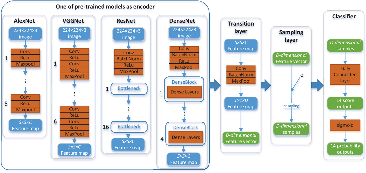 Figure 1 for Deep Generative Classifiers for Thoracic Disease Diagnosis with Chest X-ray Images