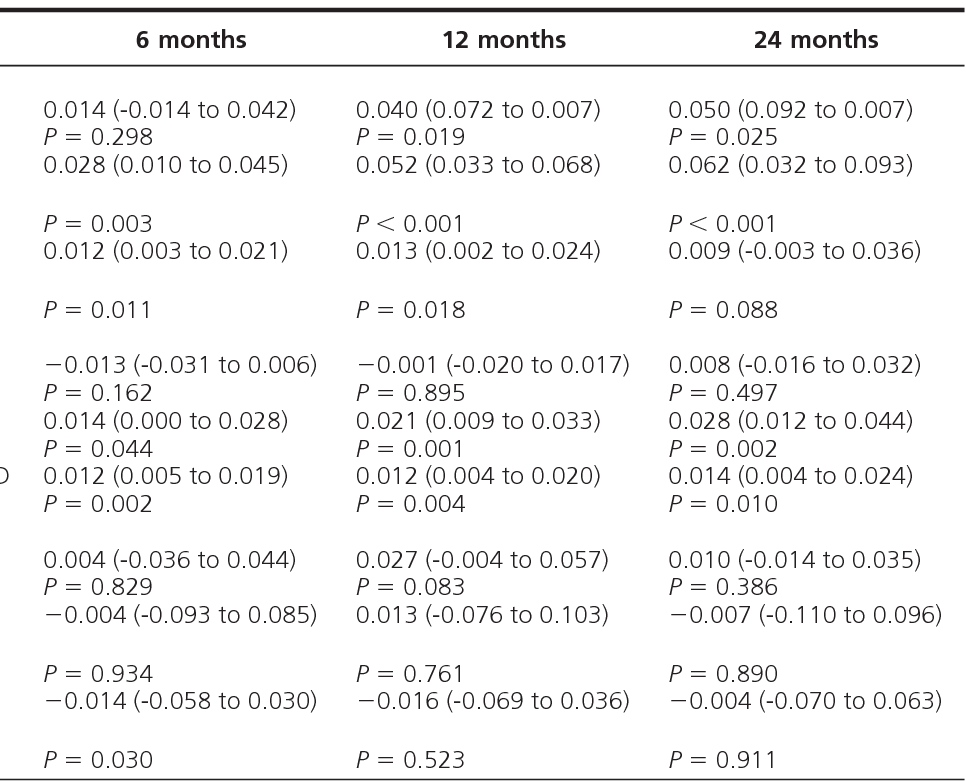Table 1 from Hormone Replacement Therapy Versus the Combined