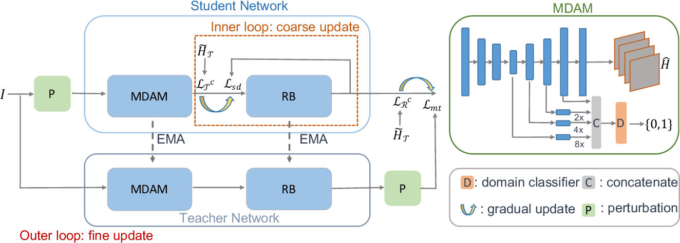 Figure 4 for From Synthetic to Real: Unsupervised Domain Adaptation for Animal Pose Estimation