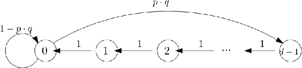 Figure 1 for Combinatorial Blocking Bandits with Stochastic Delays