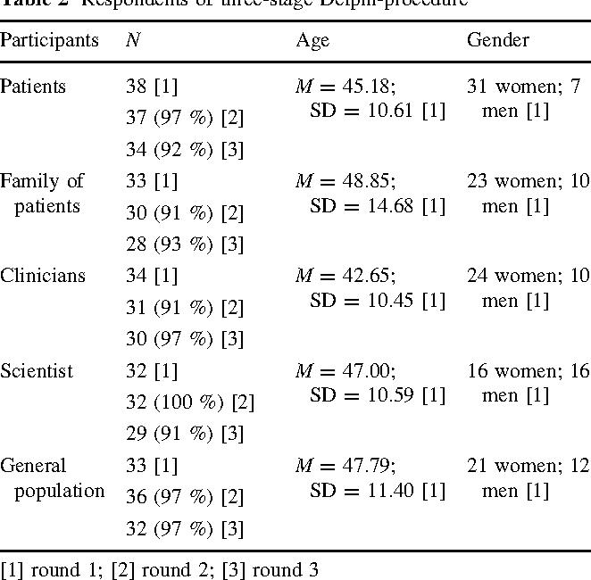 Table 2 Respondents of three-stage Delphi-procedure