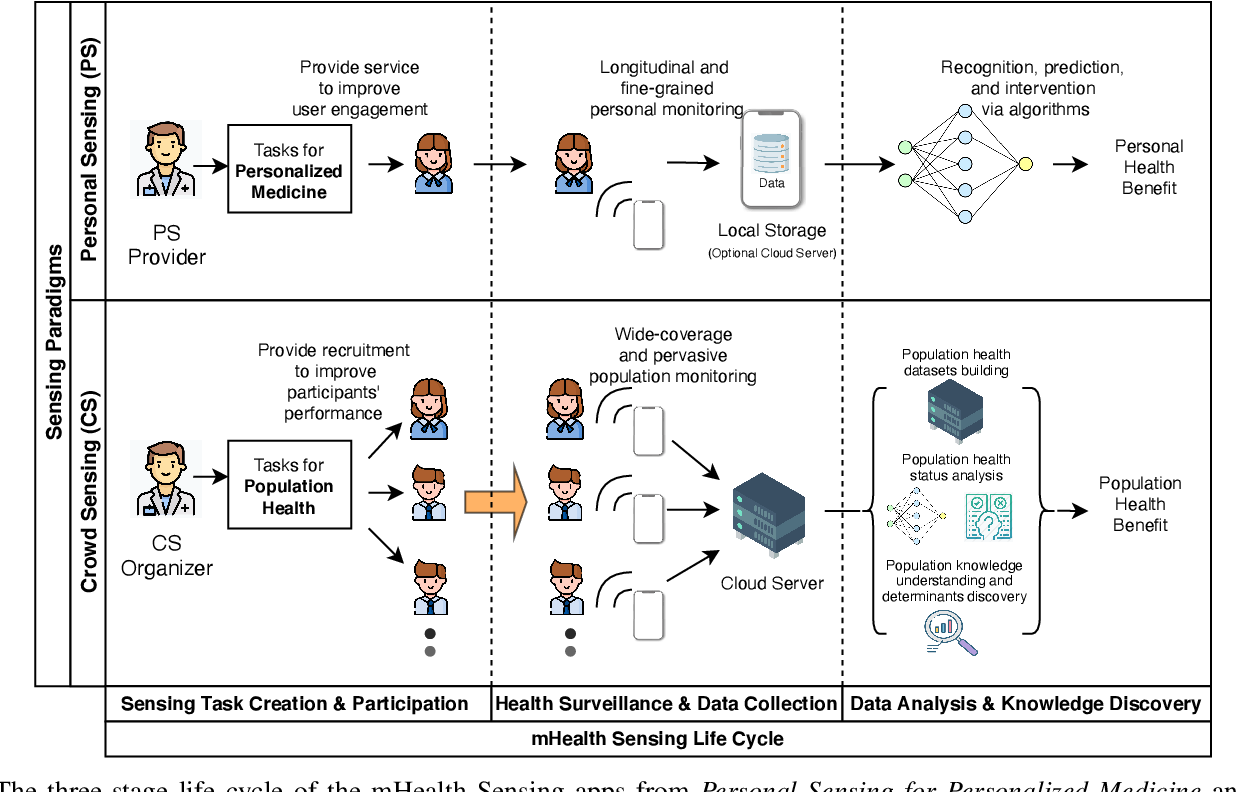 Figure 1 for From Personalized Medicine to Population Health: A Survey of mHealth Sensing Techniques