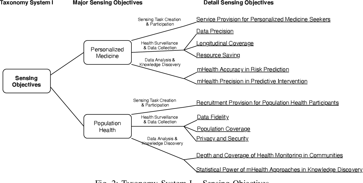 Figure 2 for From Personalized Medicine to Population Health: A Survey of mHealth Sensing Techniques