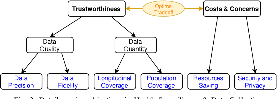 Figure 3 for From Personalized Medicine to Population Health: A Survey of mHealth Sensing Techniques