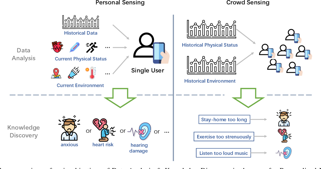 Figure 4 for From Personalized Medicine to Population Health: A Survey of mHealth Sensing Techniques