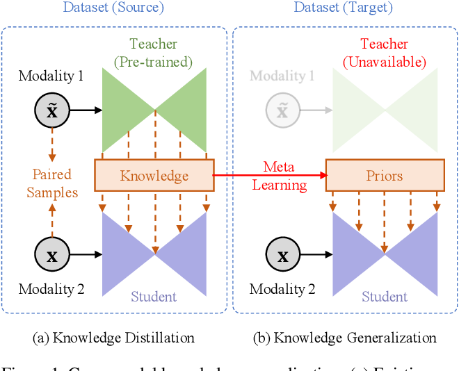 Figure 1 for Knowledge as Priors: Cross-Modal Knowledge Generalization for Datasets without Superior Knowledge