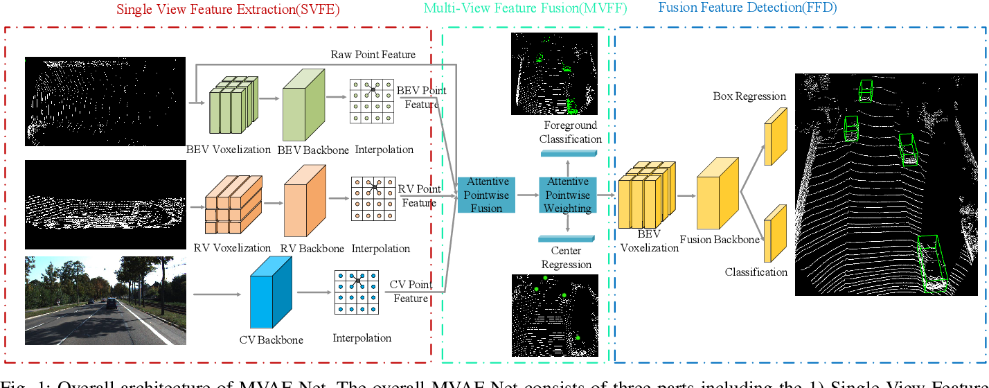 Figure 1 for Multi-View Adaptive Fusion Network for 3D Object Detection