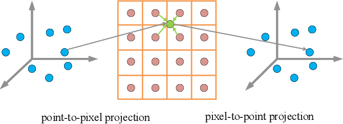 Figure 3 for Multi-View Adaptive Fusion Network for 3D Object Detection